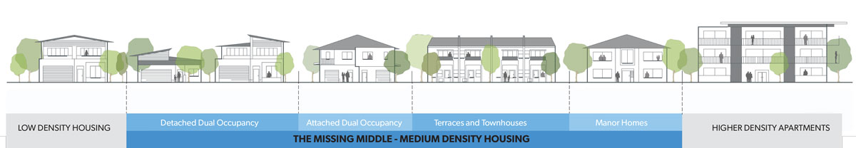 Medium Density Housing